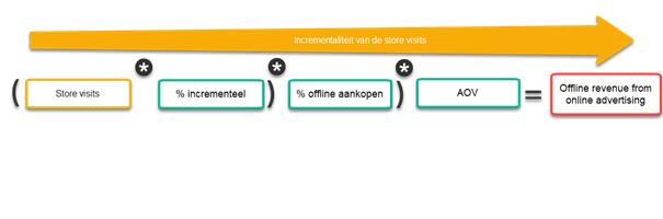 Formule incrementaliteitspercentage Store visits