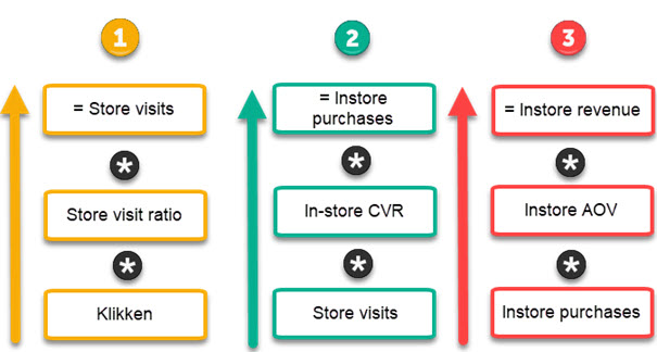 Formules voor store visits, instore purchases en instore revenue