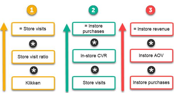 Formules voor store visits, instore purchases en instore revenue