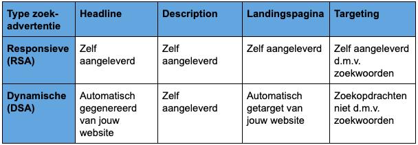 Verschillen tussen Responsieve- en Dynamische zoekadvertenties